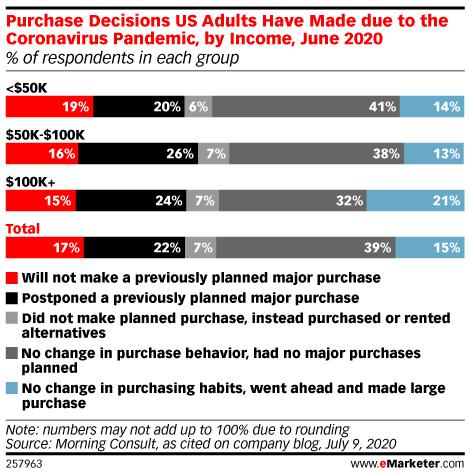 Chart: Cornavirus Purchase Decisions