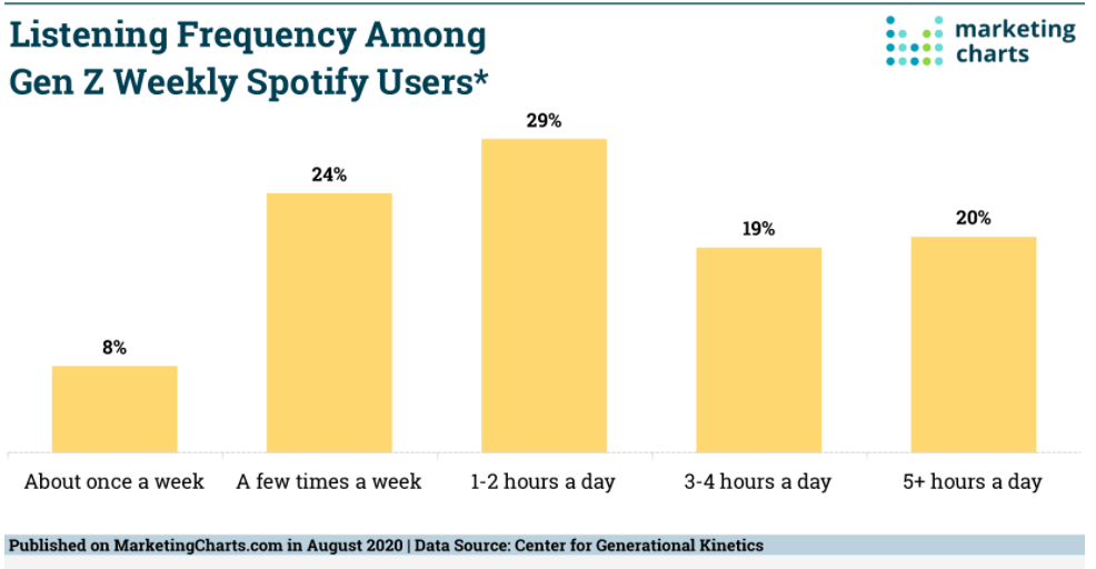 Chart: Generation V Spotify Listening Frequency