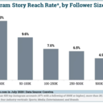 Chart: Instagram Story Reach Benchmarks