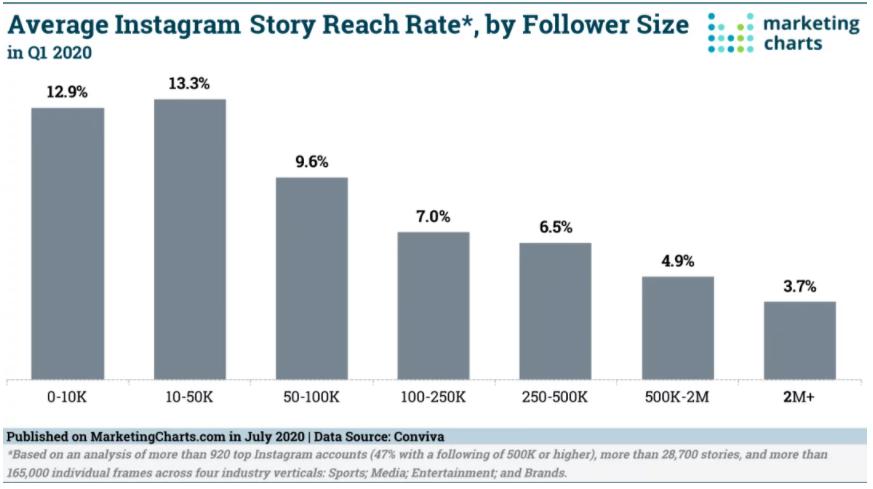 Chart: Instagram Story Reach Benchmarks