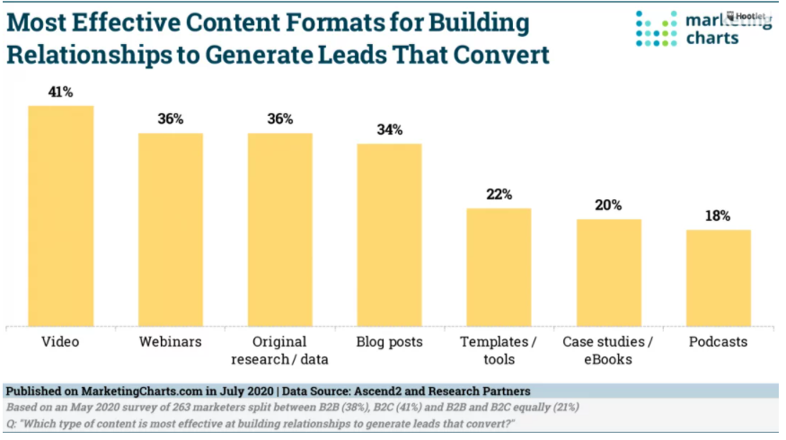 Chart: Lead-Converting Content Formats