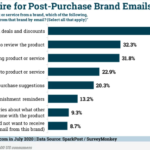 Chart: Post-Purchase Brand Emails