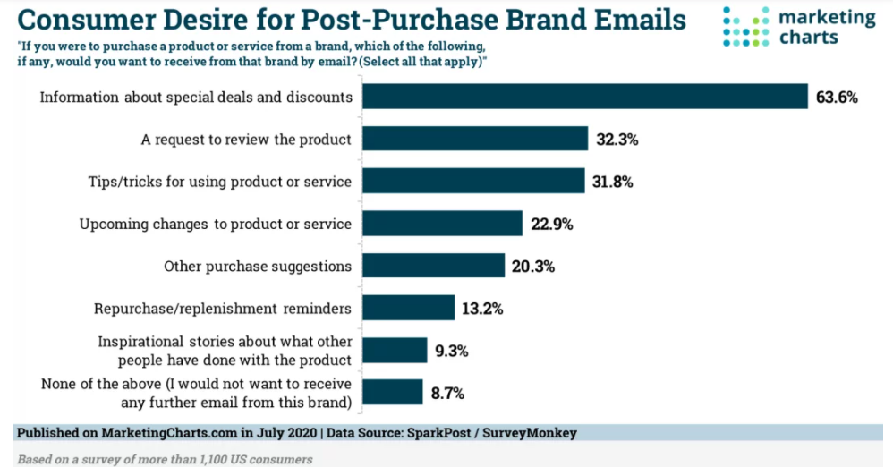 Chart: Appeal Of Post-Purchase Brand Emails