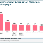 Chart: Top D2C Acquisition Channels