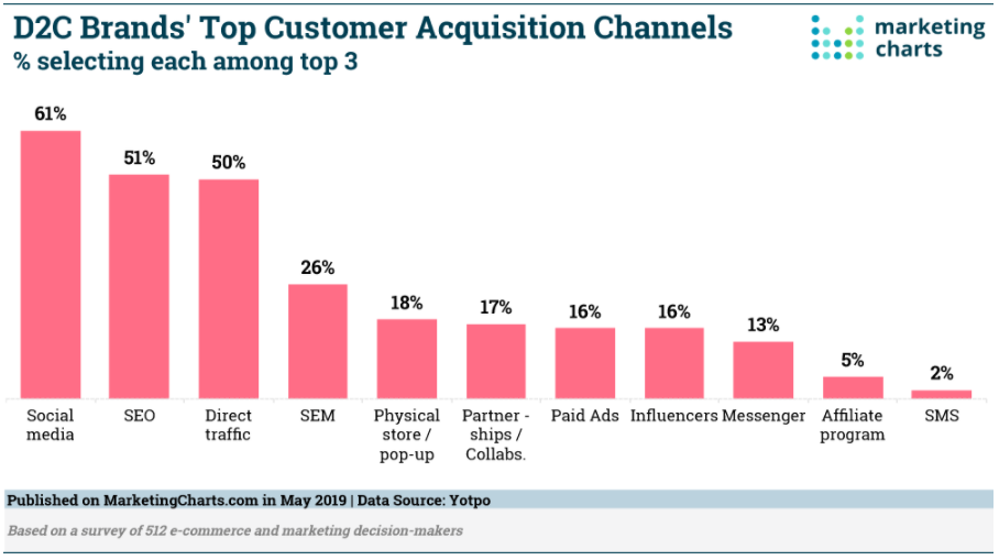 Chart: Top D2C Customer Acquisition Channels