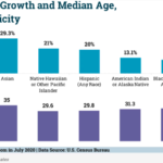 Chart: US Population Growth By Race/Ethnicity