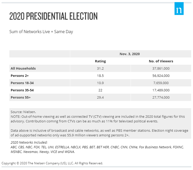 Table: 2020 Presidential Election Night Television Ratings