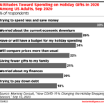 Chart: Consumer Holiday Spending Sentiment