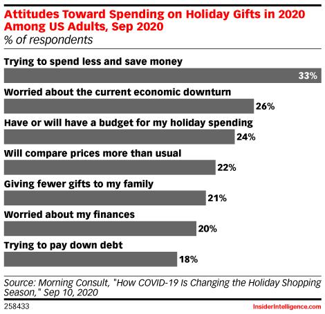 Chart: Consumer Holiday Spending Sentiment