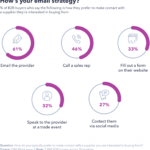 Infographic: How B2B Buyers Prefer To Make Contact