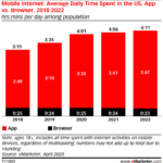 Chart: Mobile Media Consumption, 2018-2022