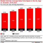 Chart: Mobile Media Consumption, 2018-2022