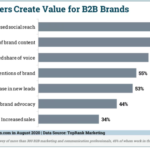 Chart: The Value Of B2B Influencers