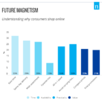 Chart: Why People Shop Online