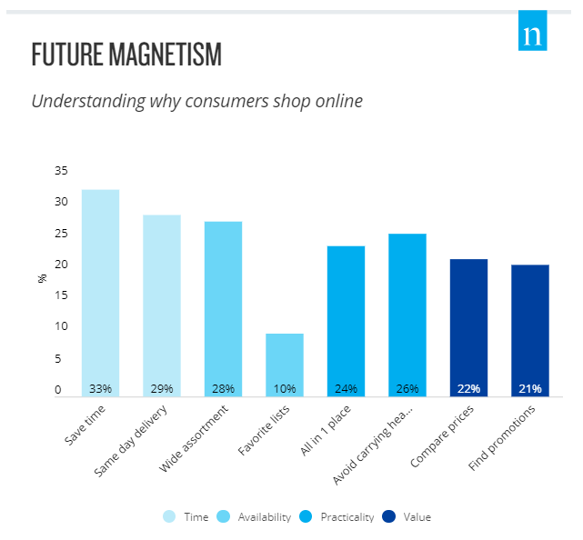 Chart: Why Consumer's Shop Online