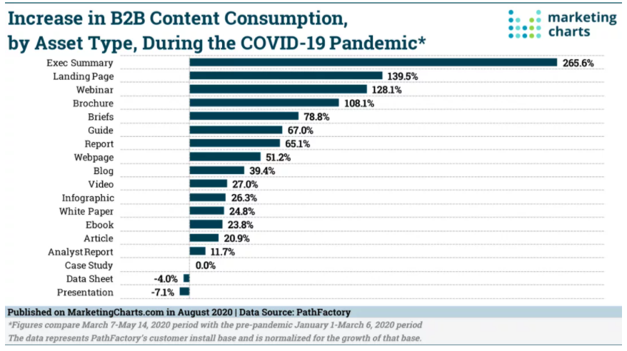 Chart: B2B Content Consumption During The Pandemic
