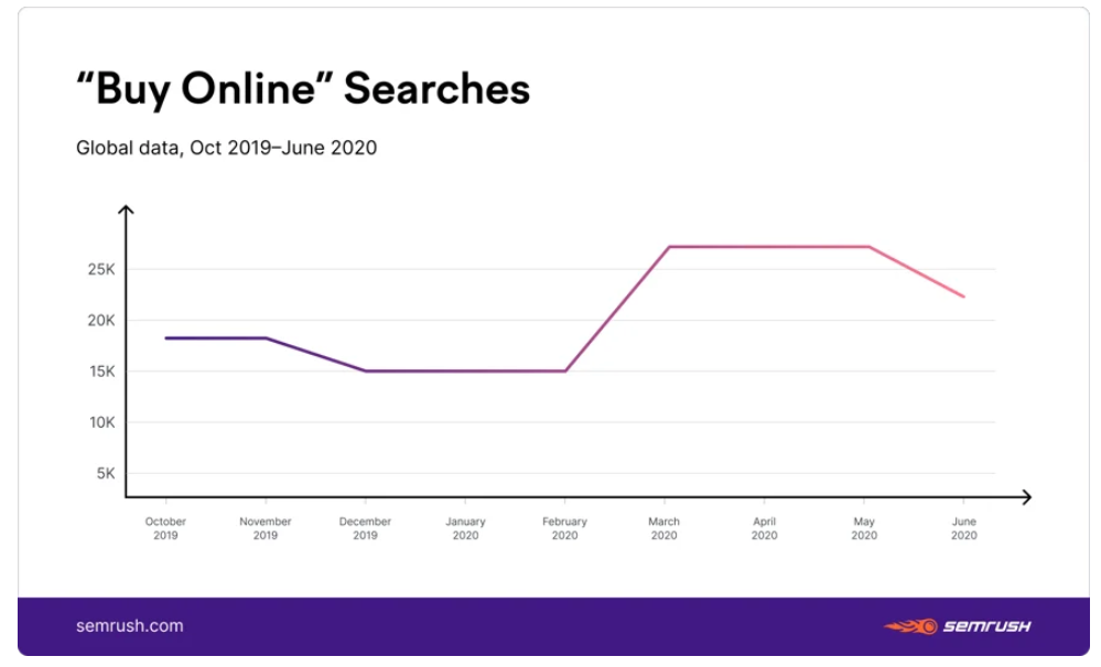 Chart: Buy Online Searches - October, 2019-June, 2020