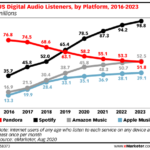 Chart: Digital Audio Listeners, 2016-2023