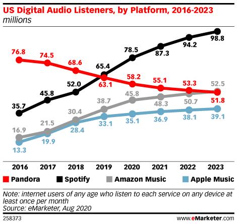 Chart: Digital Audio Listeners, 2016-2023