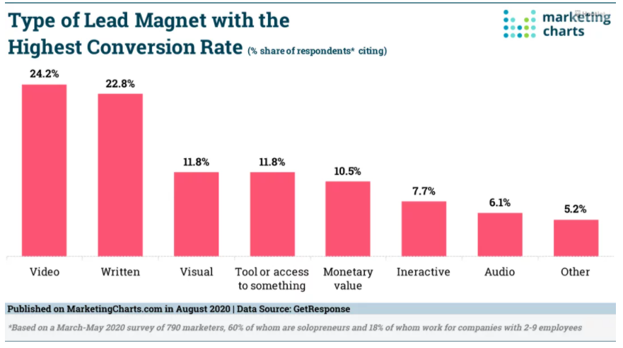 Chart: Lead Magnet Conversion Rates