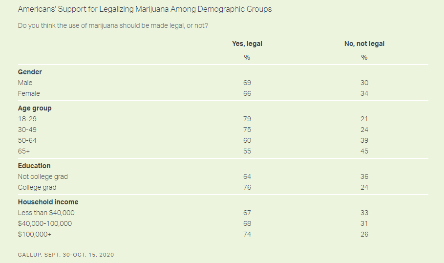 Table: Marijuana Legalization Demographics