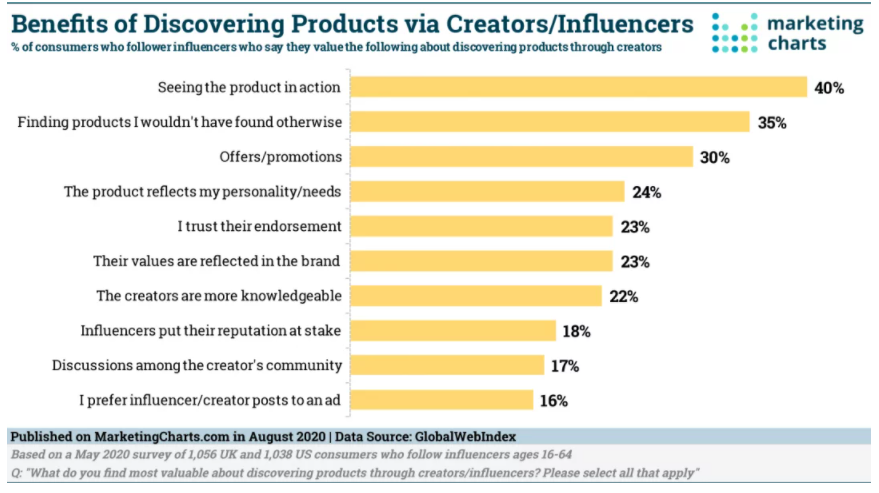 Chart: Product Discovery Via Influencers