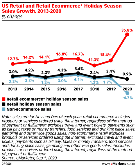 Chart: Retail eCommerce Holiday Sales Growth, 2013-2020