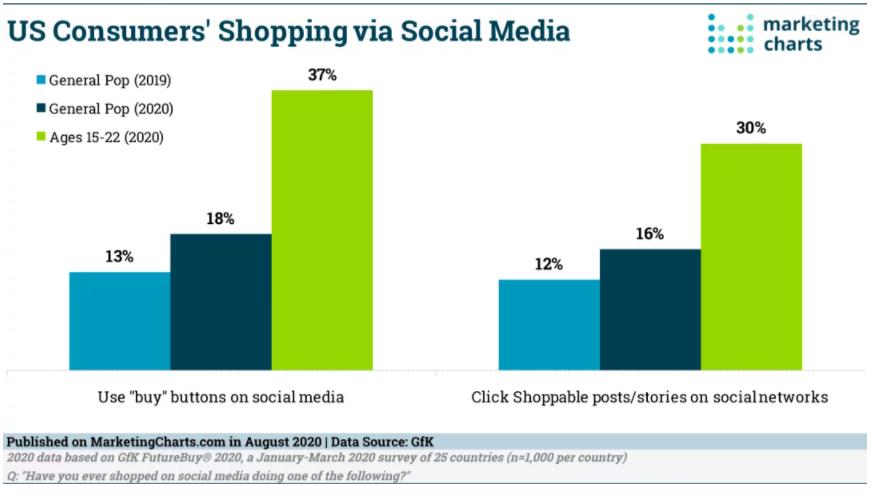 Chart: Social Commerce, 2019-2020