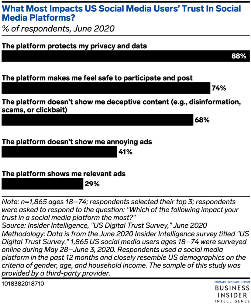Chart: Social Media Trust Factors