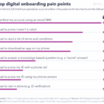 Chart: Top Digital Onboarding Pain Points