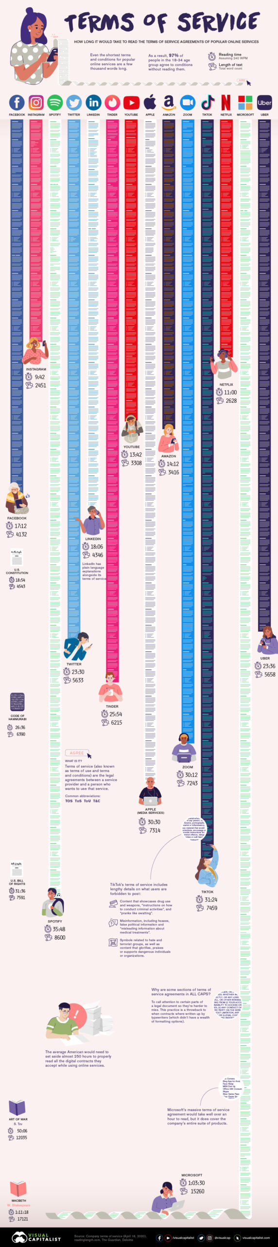 Infographic: Terms Of Service Length