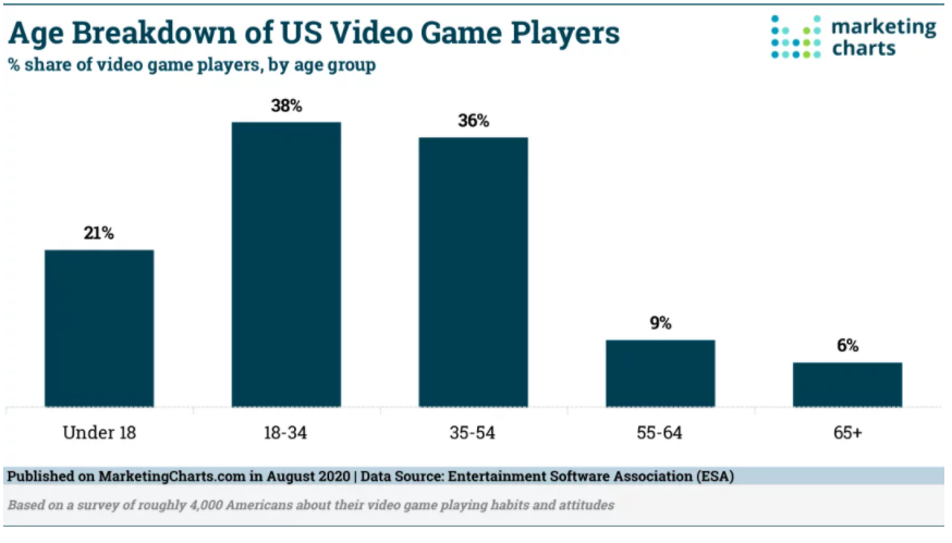 Chart: Video Gamers By Age