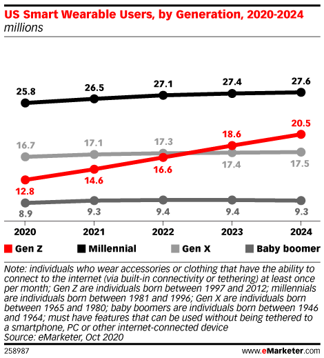Chart: Wearables By Generation, 2020-2024