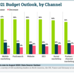 Chart: 2021 B2B Marketing Budgets By Channel