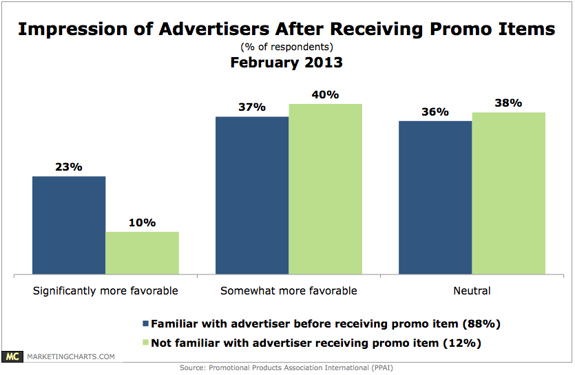 Chart: Efficacy Of Promotional Items For Brand Awareness