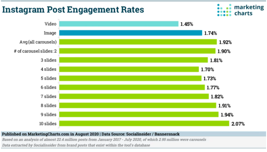 Chart: Instagram Post Engagement Rates