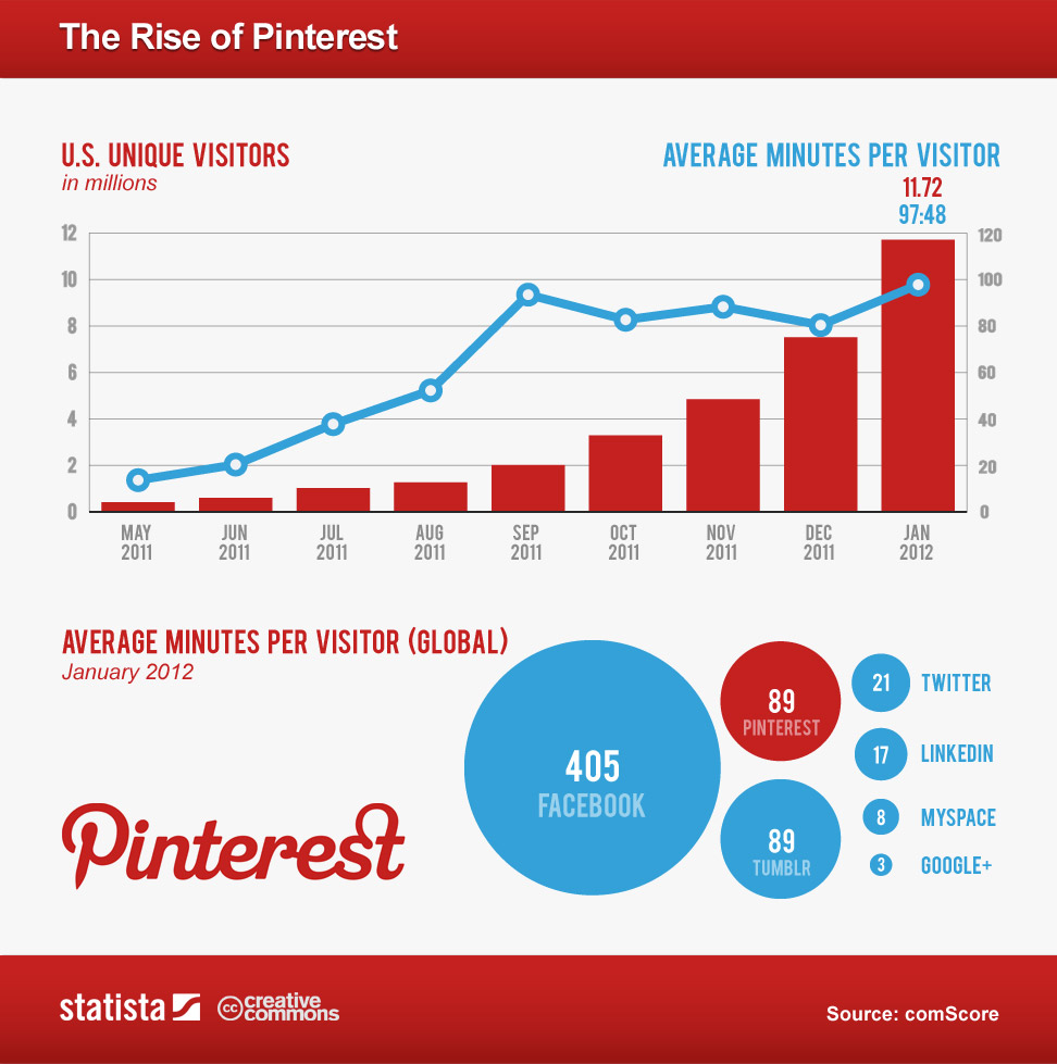 Infographic: Pinterest Users, 2011-2012