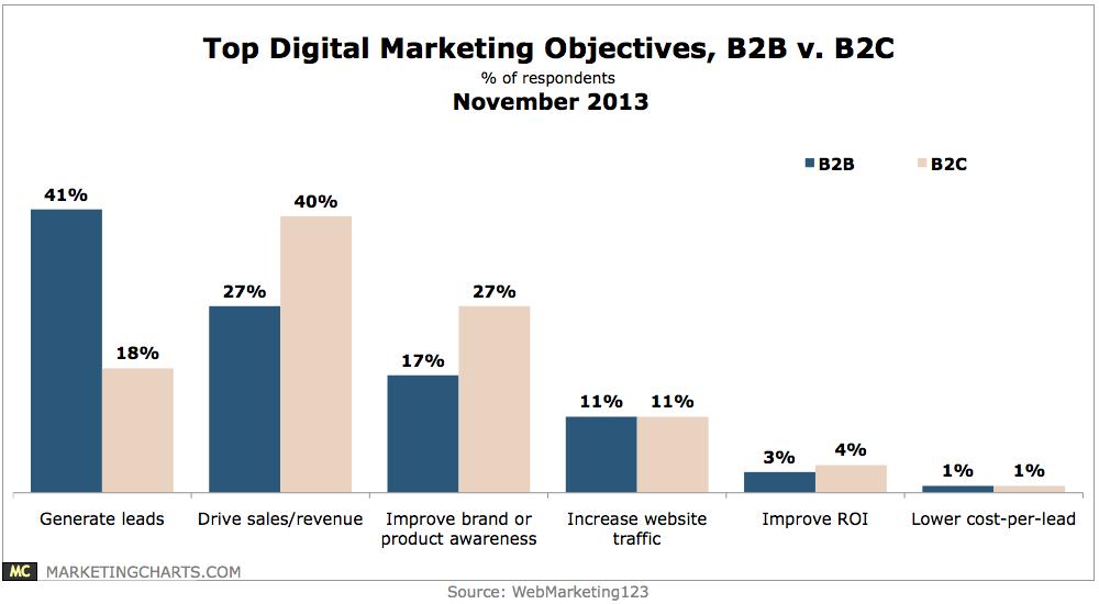 Chart: Top Online Marketing Objectives - B2B vs B2C, November 2013