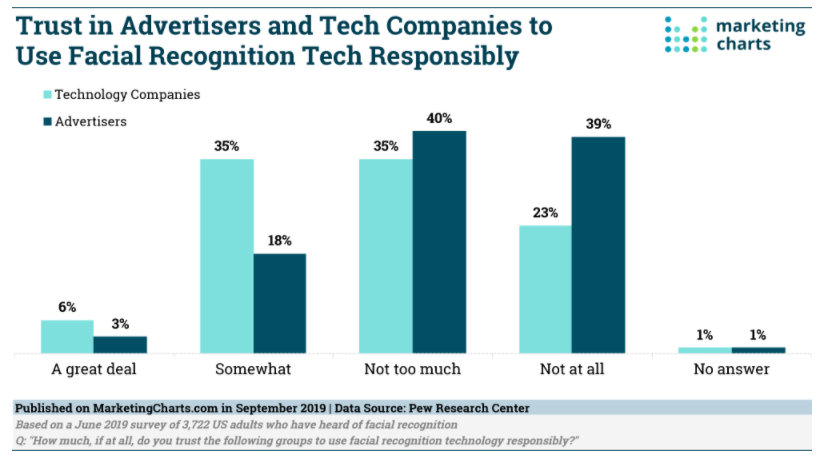 Chart: Trust In Facial Recognition AdTech