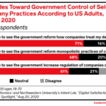 Chart: Attitudes Toward Government Regulation