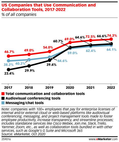 Chart: Collaboration Tool Use, 2017-2022