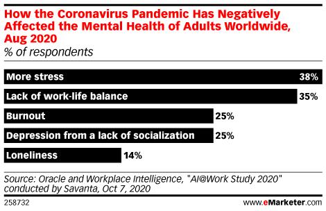 Chart: Coronavirus' Effect On Mental Health