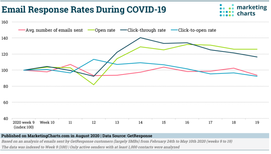 Chart: COVID-19 Email Response Rates