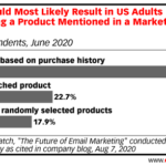 Chart: Email Content That Prompts Purchases