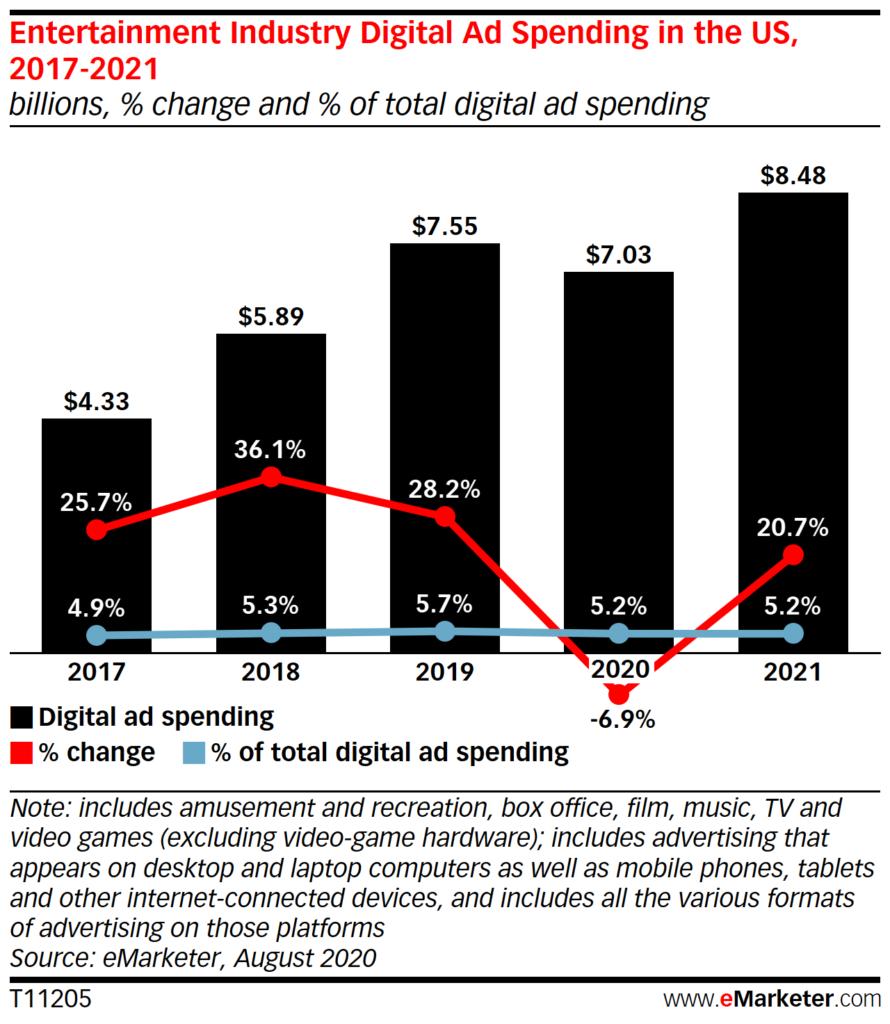 Chart: Entertainment Digital Ad Spending, 2017-2021