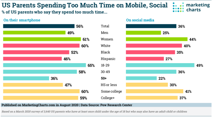 Chart: Demographics Of Screen Time