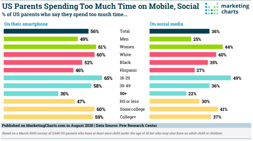 Chart: Demographics Of Screen Time