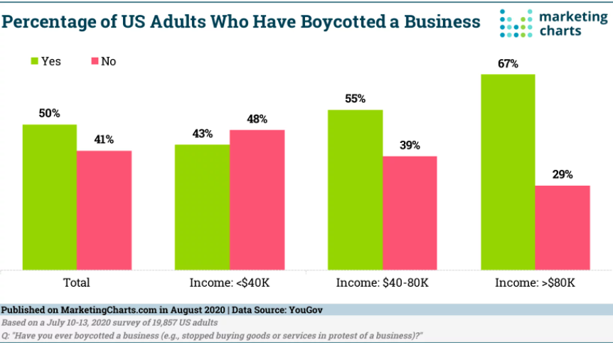 Chart: US Boycotters By Household Income
