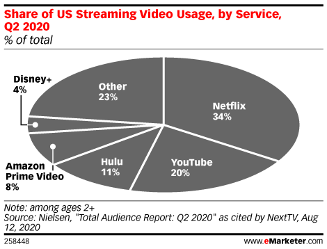 Chart: Video Streaming Market Share