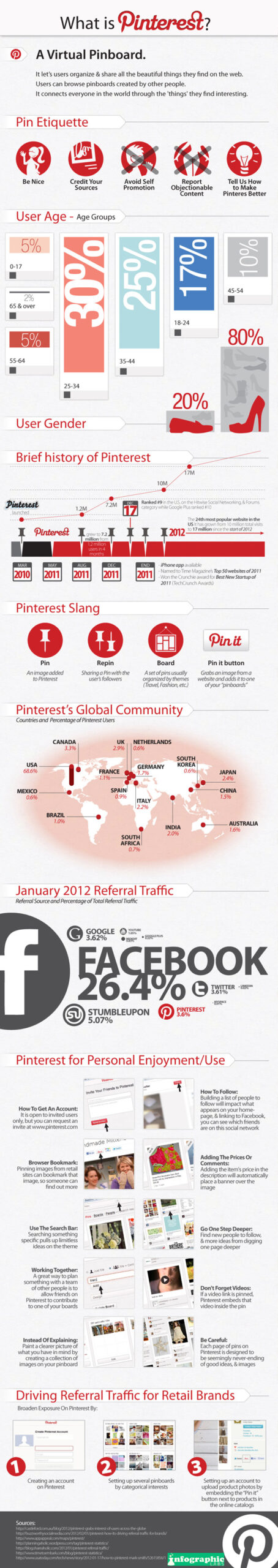 Infographic: What Is Pinterest?